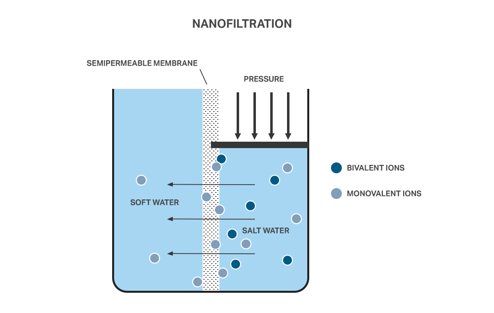 Excel-Water-Nanofiltration