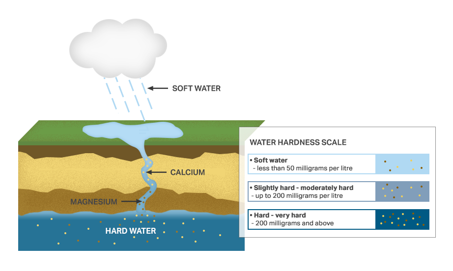 Excel-Water-Water-Hardness-Scale