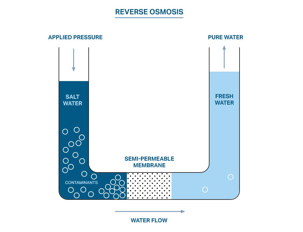 how-does-reverse-osmosis-work