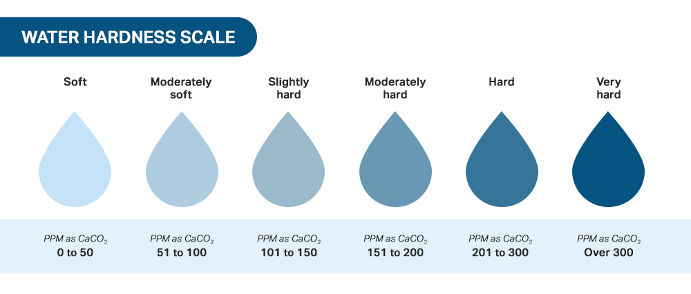 Water hardness scale graphic